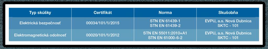 tabuľka NRS