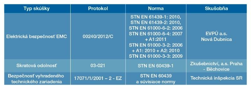 tabuľka SMO
